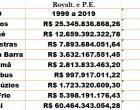 Rendas petrolíferas de Campos somaram mais de vinte e cinco bilhões de 1999 a 2019. Cadê o legado deixado por esta imensa quantidade de dinheiro?