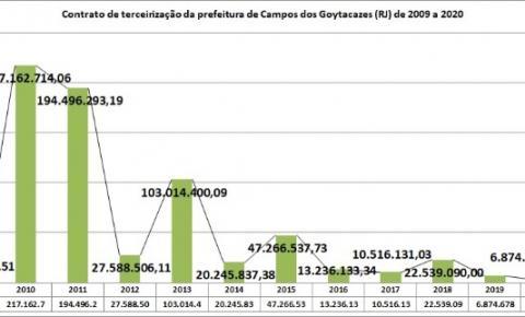 Valores dos contratos de terceirizações da Prefeitura Municipal de Campos dos Goytacazes (RJ) de 2009 a 2020 em valores reais (atualizados até maio de 2021) - (R$ em Milhões)