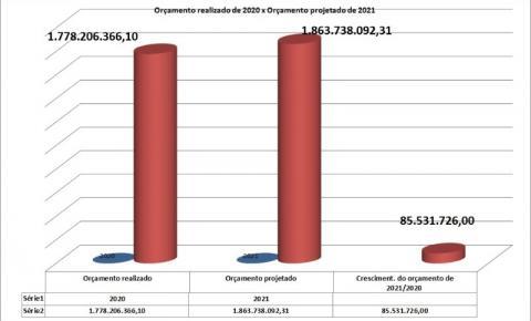 Orçamento de 2021 será maior do que o orçamento de 2020 do prefeito Rafael Diniz, segundo a equipe econômica do prefeito Wladimir Garotinho. Cadê a crise?