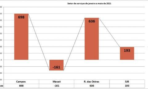 O município de Campos lidera o ranking da geração de postos de trabalho no setor de serviços e sem hospedar os grandes investimentos da região. Parabéns Campos!