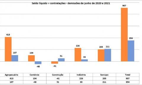 Pelo sexto mês consecutivo a economia de Campos abriu postos de trabalho. Não dá para aumentar os tributos municipais agora!
