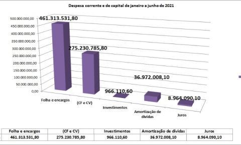 Dívidas da prefeitura comprometem a curva dos investimentos nos primeiros seis meses de governo Wladimir Garotinho