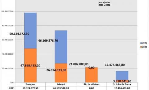 Arrecadação do IPTU aumentou em 2021. Não dá para os prefeitos reclamarem de falta de dinheiro!