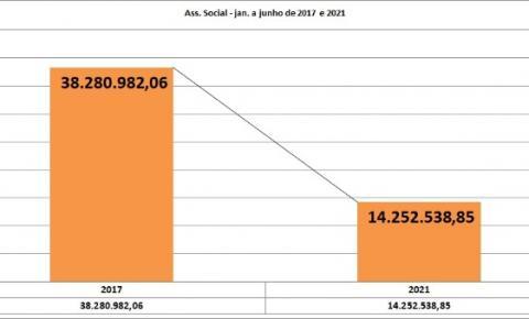 Gastos da Assistência Social de janeiro a junho de 2021 do governo Wladimir Garotinho sofrem redução de 62,77%