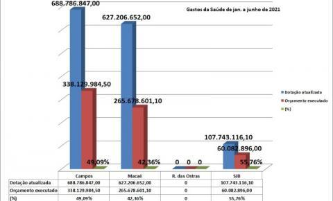Município de Campos dos Goytacazes (RJ) tem o maior orçamento da Saúde pública da região