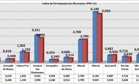 Campos perderá em torno de R$ 30 milhões em 2022 segundo o decreto do Governador Claudio Castro