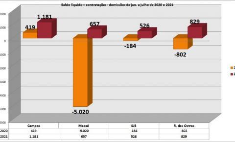 Campos abriu mais de mil empregos no setor de serviços de janeiro a julho de 2021 e Macaé neste mesmo período do ano passado perdeu mais de cinco mil