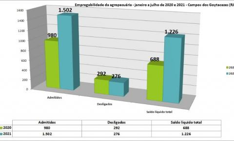 Agropecuária aumentou as contratações de trabalhadores em 2020 e 2021 por conta da safra da cana- de- açúcar