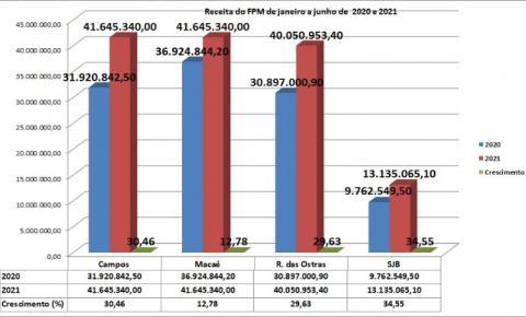 Arrecadação do FPM das prefeituras também aumentou no primeiro semestre de 2021